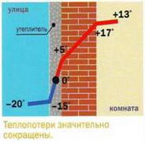 Утепление швов в панельных домах в омске